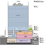 日本橋室町3丁目プロジェクト